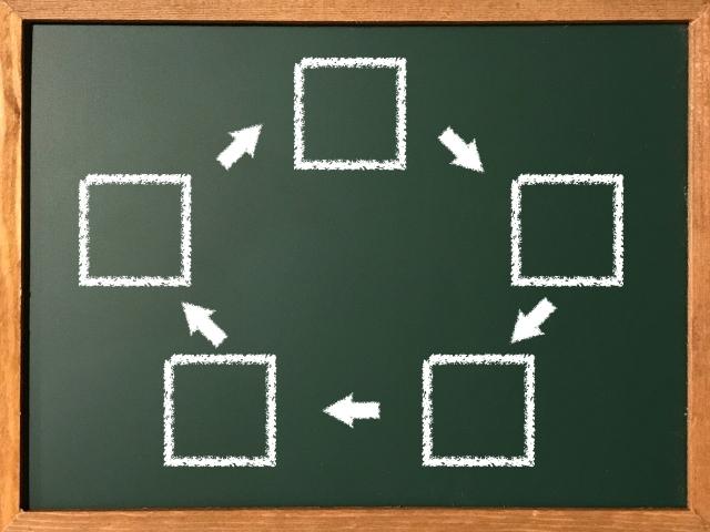 繁盛する移動販売(キッチンカー)パン販売戦略6